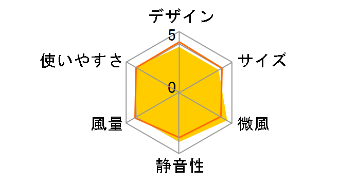 シャープ PJ-F3DS