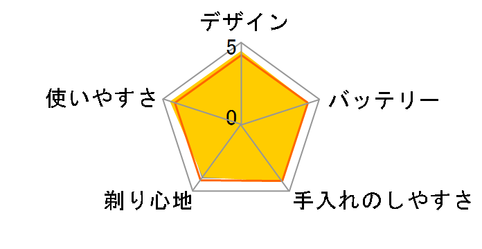 ラムダッシュ ES-ST8N-N [ゴールド調]のユーザーレビュー