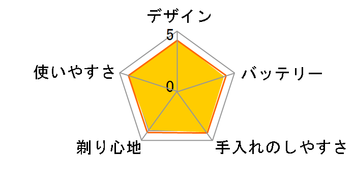 ラムダッシュ ES-ST2N-R [赤]のユーザーレビュー
