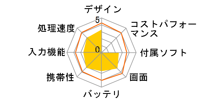Iconia One 8 B1-850/B [エレクトリカルブルー]のユーザーレビュー