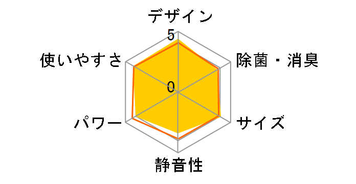 シャープ AY-F22DH