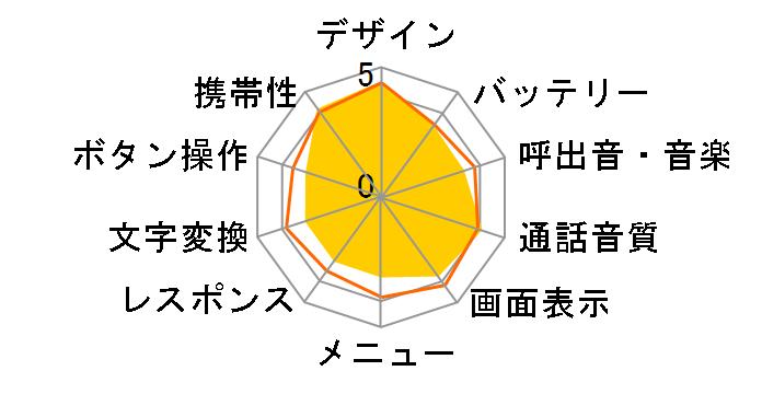 AQUOS K SHF33 [ロイヤルグリーン]のユーザーレビュー