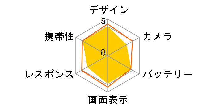 arrows M03 SIMフリー [Black]のユーザーレビュー