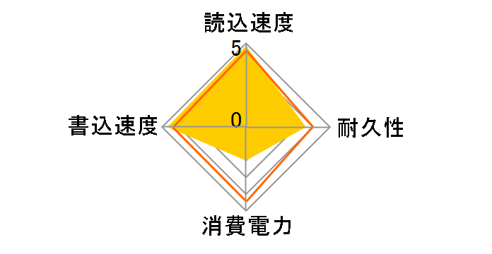 M8Pe PX-256M8PeGのユーザーレビュー