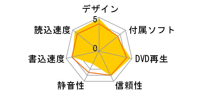 SDRW-08U7M-U/BLK/G/AS/P2G [ブラック]のユーザーレビュー