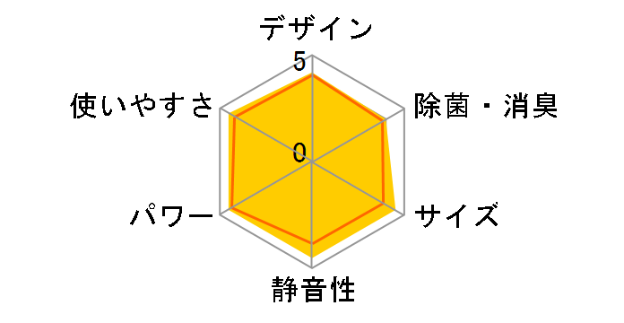 霧ヶ峰 MSZ-GE5617Sのユーザーレビュー