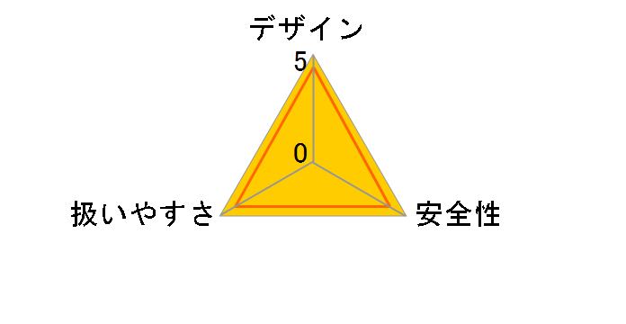 CJ18DSL (NN)(L) [アグレッシブグリーン]のユーザーレビュー