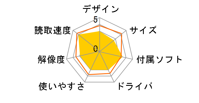 サンワサプライ 400-SCN041