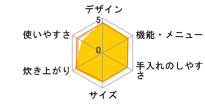 打込鉄・釜 ふっくら御膳 RZ-AW3000M(W) [パールホワイト]のユーザーレビュー