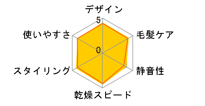 ナノケア EH-NA99-RP [ルージュピンク]のユーザーレビュー
