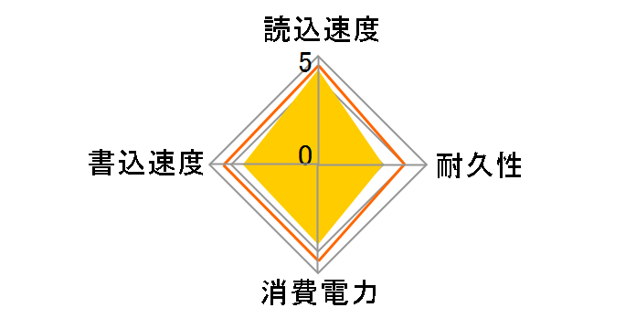 CSSD-S6T480NMG3Vのユーザーレビュー