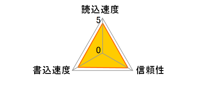 SDSQUAR-128G-GN6MA [128GB]のユーザーレビュー