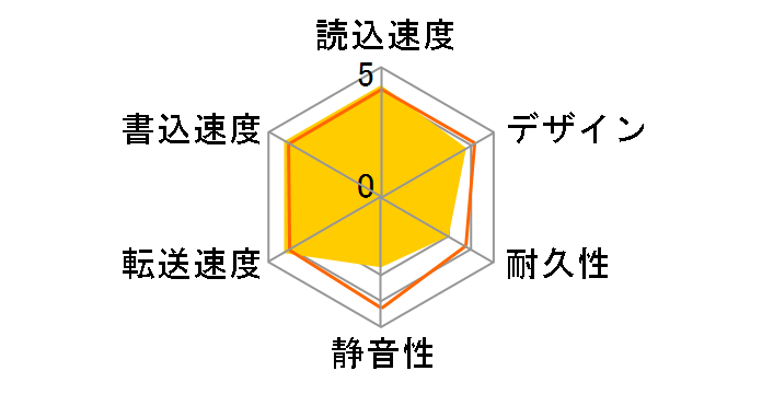 EX-HD3ELOR [Sunset Orange]のユーザーレビュー
