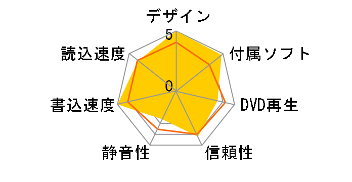 SDRW-08U9M-U/BLK/G/AS/P2G [ブラック]のユーザーレビュー