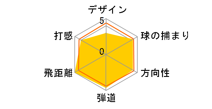 ROGUE STAR ドライバー [Speeder EVOLUTION for CW 50 フレックス:S ロフト:10.5]のユーザーレビュー