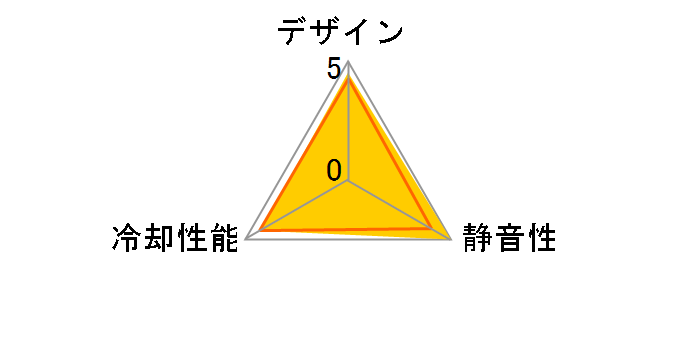 T.B.RGB UCTBRGB12-BP3のユーザーレビュー