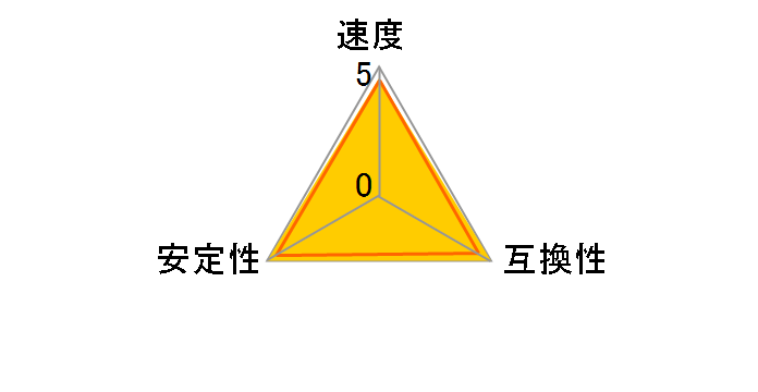 F4-3600C19D-16GSXW [DDR4 PC4-28800 8GB 2枚組]のユーザーレビュー