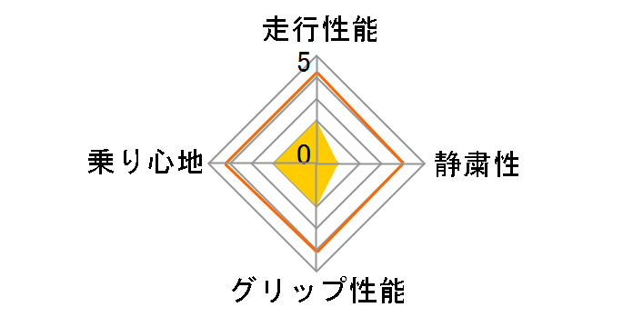 SD-7 215/60R16 95H ユーザー評価チャート
