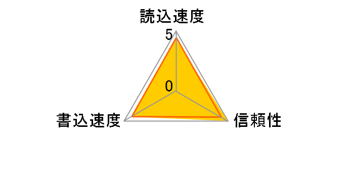 SDCFX3-1024-903 (1GB)のユーザーレビュー