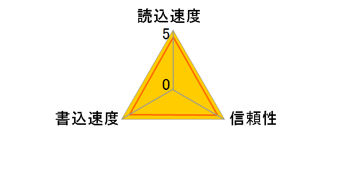 SDCFX3-004G-J31A (4GB)のユーザーレビュー