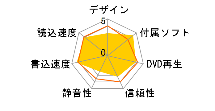 DVR-AN18GSのユーザーレビュー