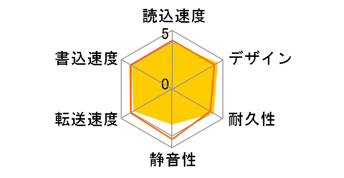 RHD2-U1.0Tのユーザーレビュー