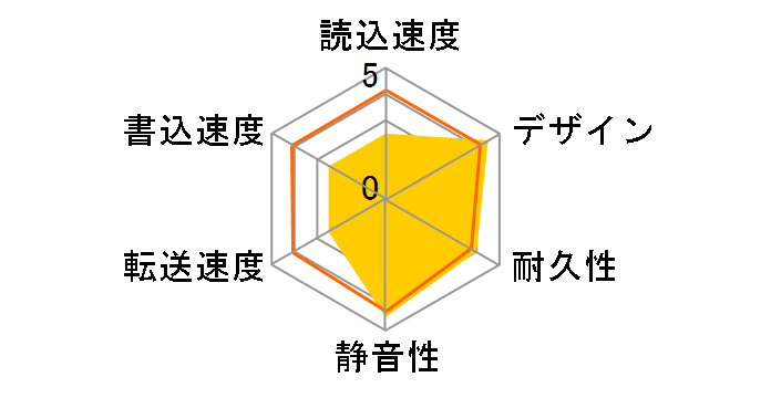 HD-HES750U2のユーザーレビュー
