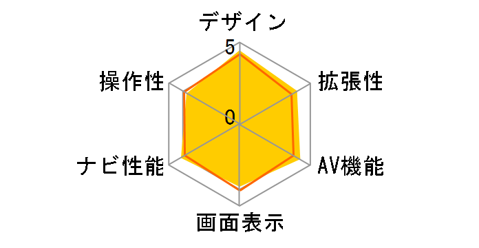楽ナビ AVIC-HRZ008のユーザーレビュー
