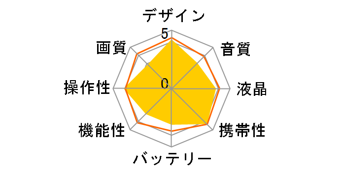Xacti DMX-CG9のユーザーレビュー