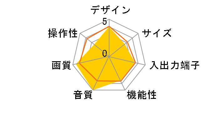 HD-32DZ4 (32)のユーザーレビュー