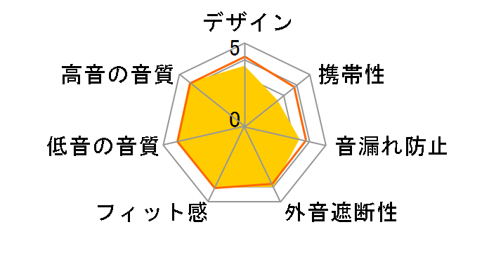 SE-M870のユーザーレビュー