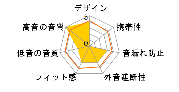 SE-DJ5000のユーザーレビュー
