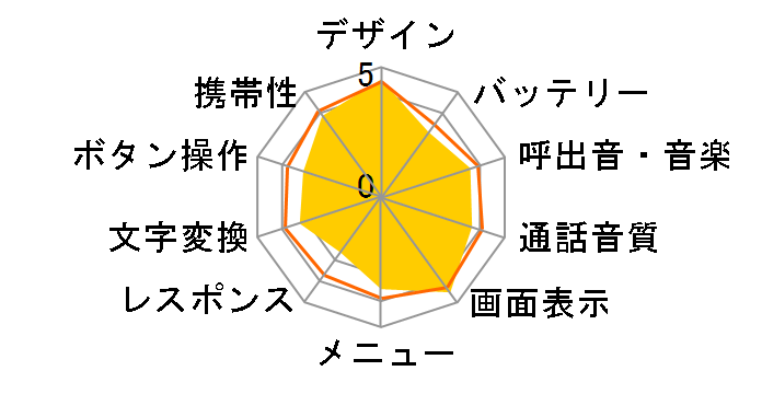 FOMA SH903iのユーザーレビュー
