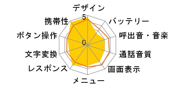 THE PREMIUM SoftBank 820SHのユーザーレビュー