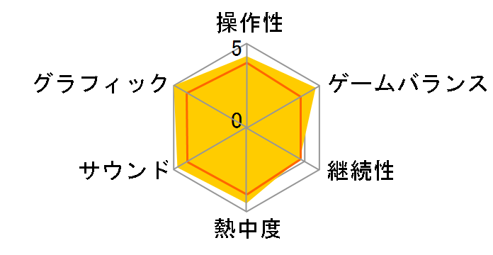 鉄拳 DARK RESURECTION(PSP the Best)
