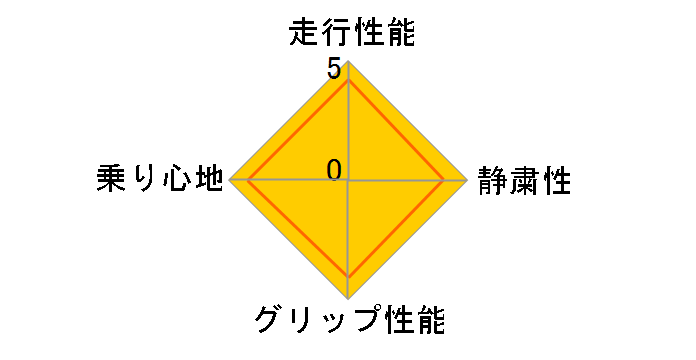 ContiSportContact 225/45ZR18 ☆のユーザーレビュー