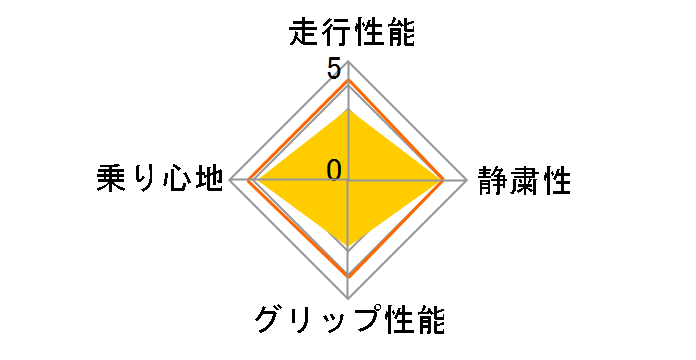 XR-611 175/80R15 90S ユーザー評価チャート
