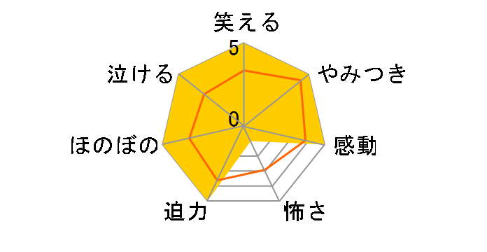 鹿男あをによし DVD-BOX ディレクターズカット完全版[PCBC-60939][DVD]のユーザーレビュー
