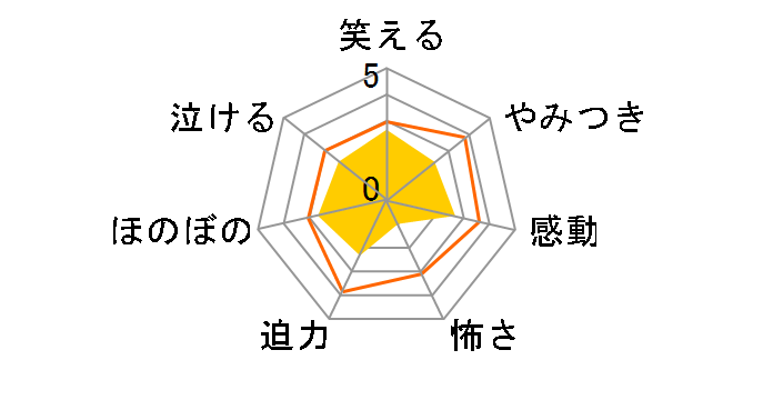 花より男子ファイナル スタンダード・エディション[TCED-0382][DVD]のユーザーレビュー