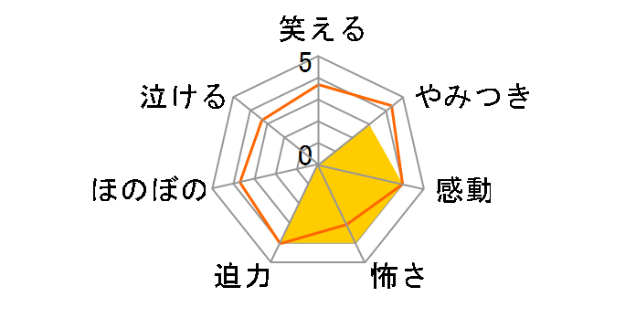 東京マグニチュード8.0 第1巻[ACXA-10725][Blu-ray/ブルーレイ]のユーザーレビュー