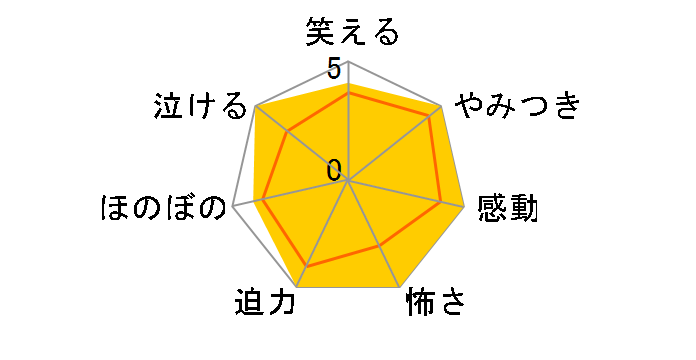 Fate/Zero Blu-ray Disc Box I[ANZX-9431/7][Blu-ray/ブルーレイ]のユーザーレビュー