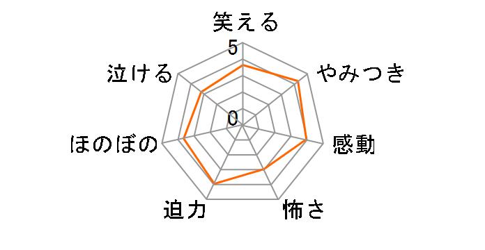 悪魔のリドル Vol.7【DVD】[PCBG-52337][DVD]のユーザーレビュー