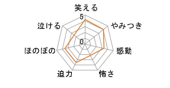 つば九郎&ドアラ 球界No.1マスコットは俺だ!漢(おとこ)の十番勝負![PCBC-11191][DVD]のユーザーレビュー