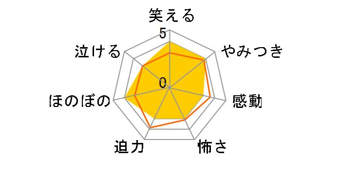 プランマン 〜恋のアラームが止まらない![OED-10127][DVD]のユーザーレビュー