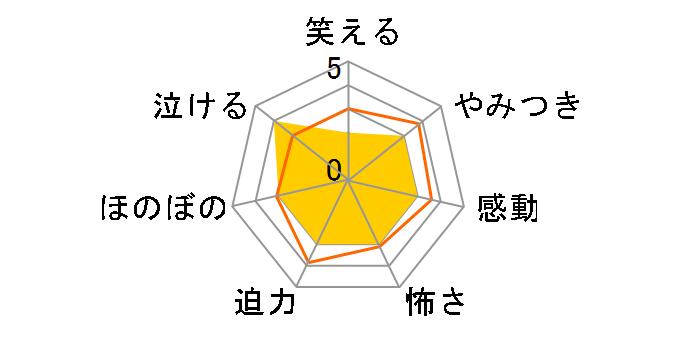 エターナル・サンシャイン[GADY-4429][DVD]のユーザーレビュー