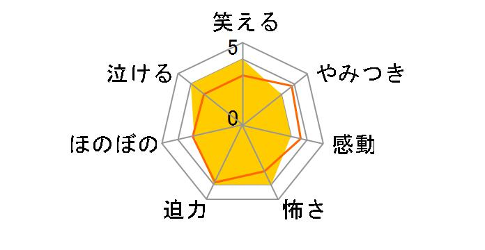 西遊記〜はじまりのはじまり〜[BBBN-1181][DVD]のユーザーレビュー