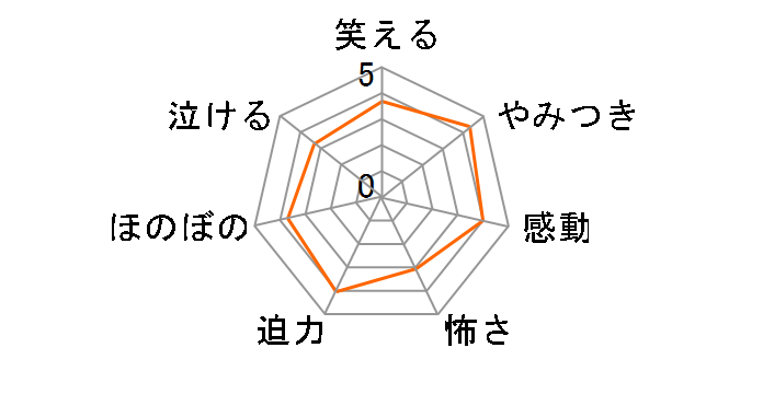 ドラゴンボール改 魔人ブウ編 DVD BOX4[BIBA-9478][DVD]のユーザーレビュー