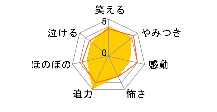上野さんは不器用 2巻[SMIB-040][Blu-ray/ブルーレイ]のユーザーレビュー