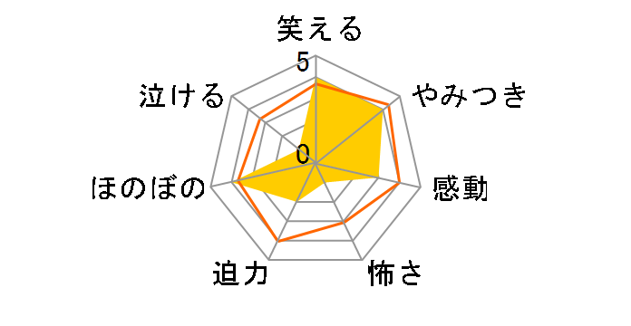 RobiHachi 1[PCBG-53271][DVD]のユーザーレビュー