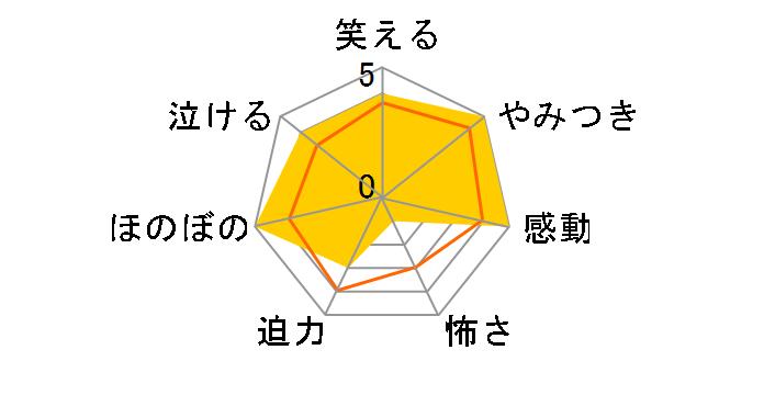恋する小惑星 Vol.3【Blu-ray】[ZMXZ-13813][Blu-ray/ブルーレイ]のユーザーレビュー